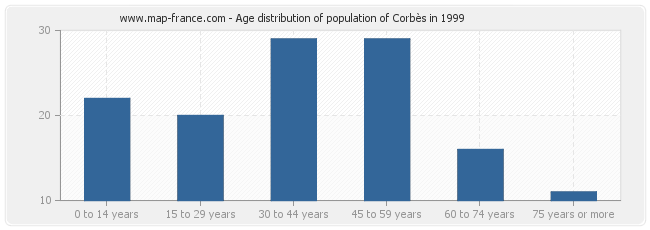 Age distribution of population of Corbès in 1999