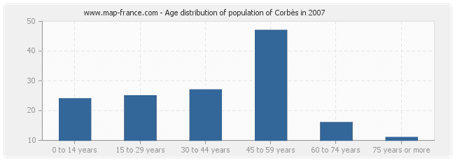 Age distribution of population of Corbès in 2007