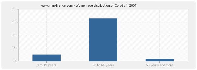 Women age distribution of Corbès in 2007