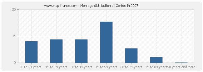 Men age distribution of Corbès in 2007