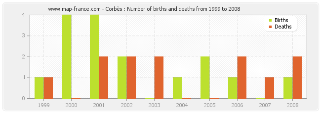 Corbès : Number of births and deaths from 1999 to 2008