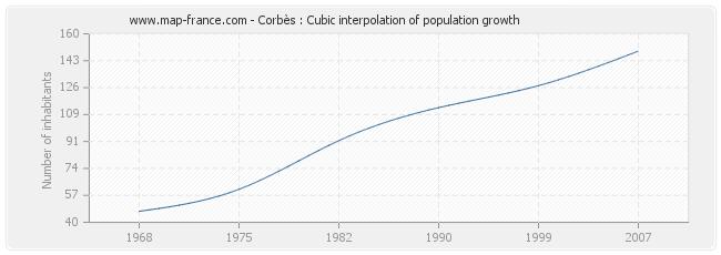 Corbès : Cubic interpolation of population growth