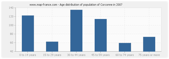 Age distribution of population of Corconne in 2007