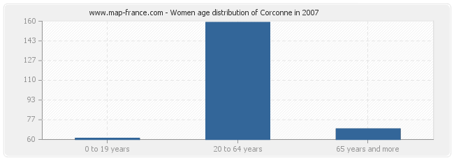Women age distribution of Corconne in 2007