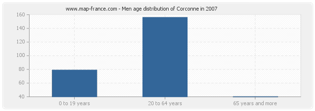 Men age distribution of Corconne in 2007
