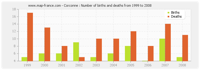 Corconne : Number of births and deaths from 1999 to 2008