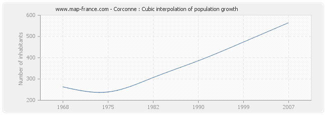 Corconne : Cubic interpolation of population growth