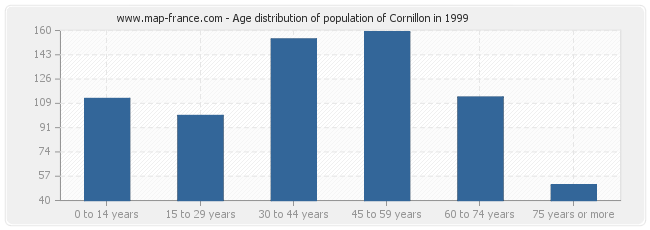 Age distribution of population of Cornillon in 1999