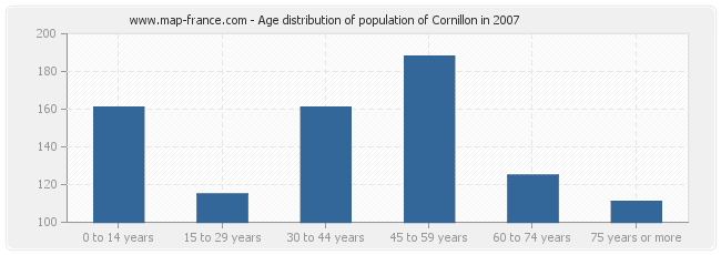 Age distribution of population of Cornillon in 2007