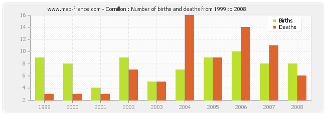 Cornillon : Number of births and deaths from 1999 to 2008