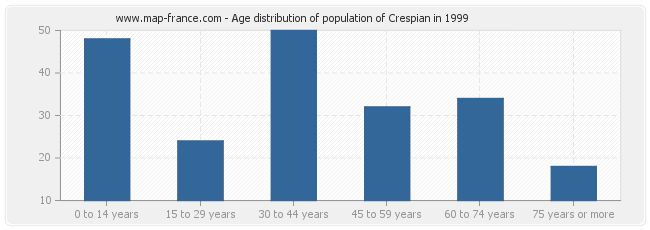 Age distribution of population of Crespian in 1999