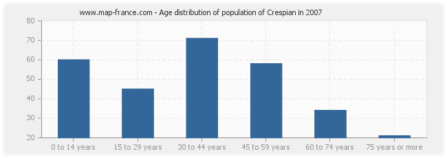 Age distribution of population of Crespian in 2007
