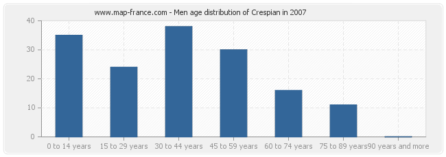 Men age distribution of Crespian in 2007