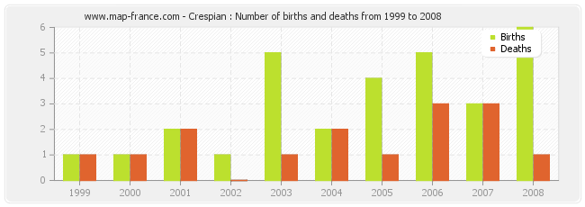 Crespian : Number of births and deaths from 1999 to 2008
