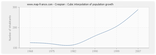 Crespian : Cubic interpolation of population growth