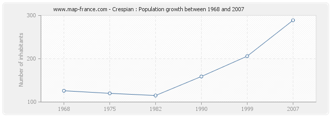 Population Crespian