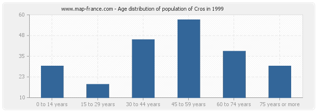 Age distribution of population of Cros in 1999