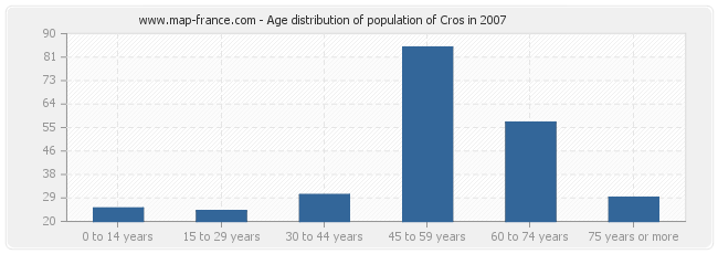 Age distribution of population of Cros in 2007