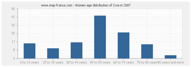 Women age distribution of Cros in 2007