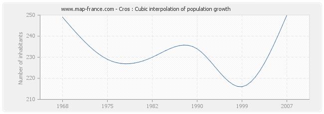 Cros : Cubic interpolation of population growth