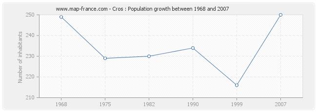 Population Cros