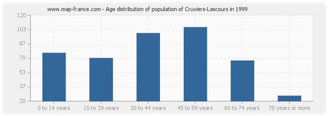 Age distribution of population of Cruviers-Lascours in 1999