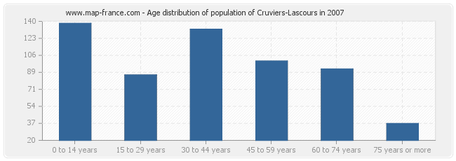 Age distribution of population of Cruviers-Lascours in 2007