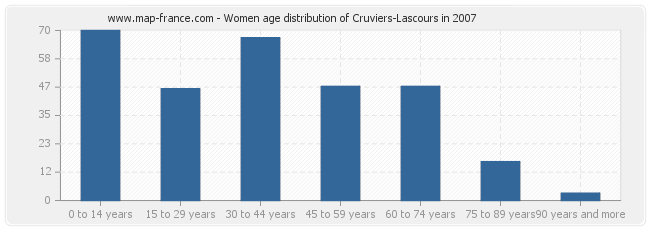 Women age distribution of Cruviers-Lascours in 2007