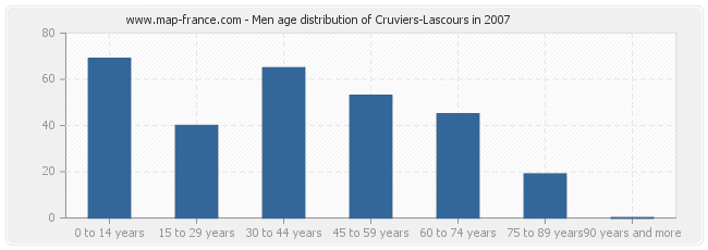 Men age distribution of Cruviers-Lascours in 2007