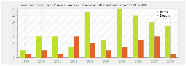Cruviers-Lascours : Number of births and deaths from 1999 to 2008