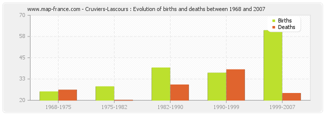 Cruviers-Lascours : Evolution of births and deaths between 1968 and 2007