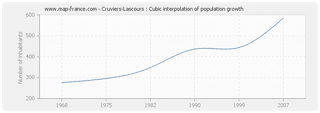 Cruviers-Lascours : Cubic interpolation of population growth