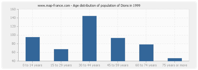 Age distribution of population of Dions in 1999