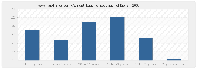 Age distribution of population of Dions in 2007