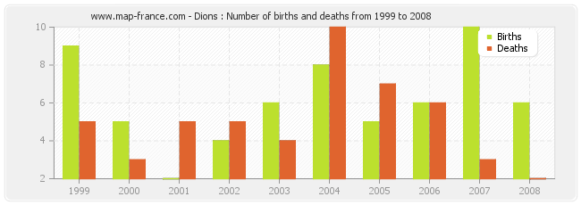 Dions : Number of births and deaths from 1999 to 2008