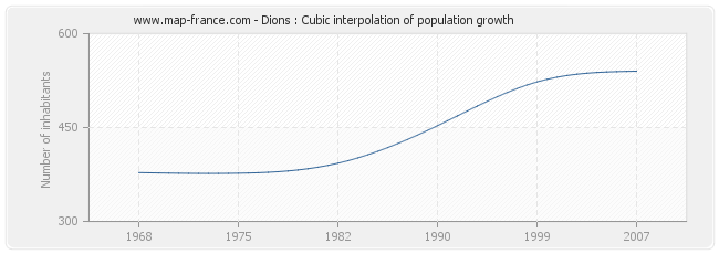 Dions : Cubic interpolation of population growth