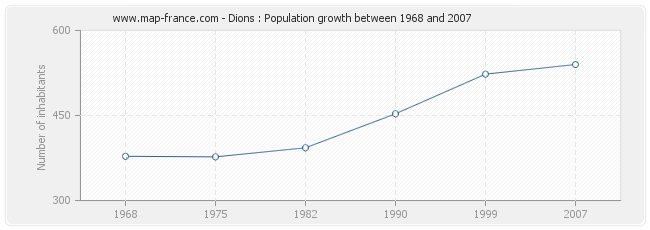 Population Dions