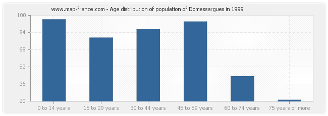 Age distribution of population of Domessargues in 1999