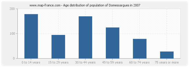 Age distribution of population of Domessargues in 2007