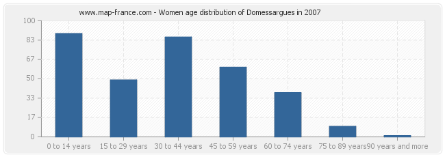 Women age distribution of Domessargues in 2007