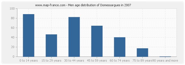 Men age distribution of Domessargues in 2007