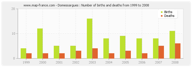 Domessargues : Number of births and deaths from 1999 to 2008