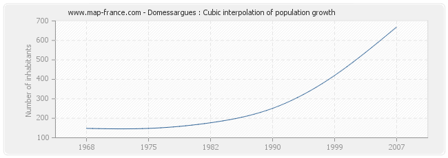 Domessargues : Cubic interpolation of population growth