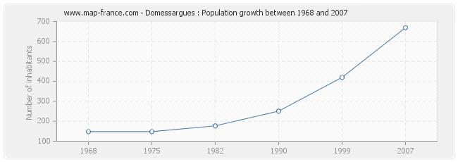 Population Domessargues