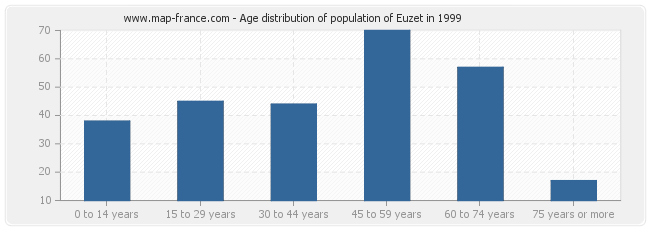 Age distribution of population of Euzet in 1999