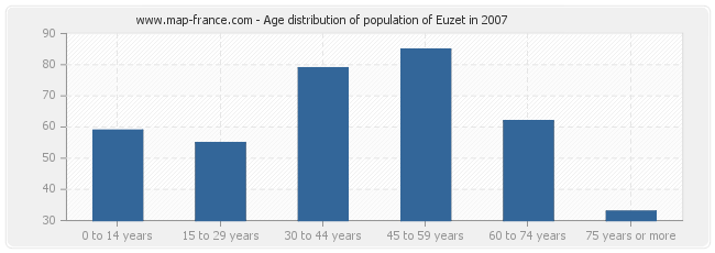 Age distribution of population of Euzet in 2007