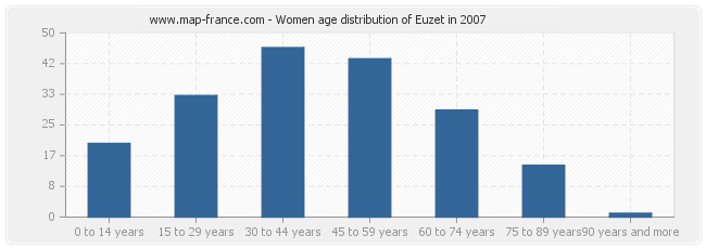 Women age distribution of Euzet in 2007