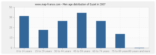 Men age distribution of Euzet in 2007