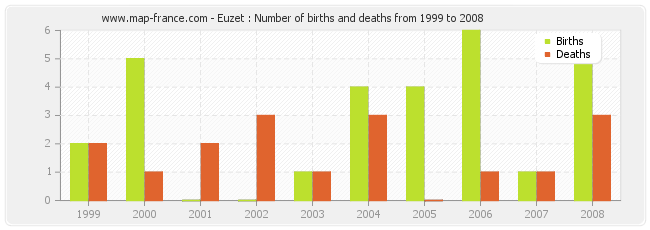 Euzet : Number of births and deaths from 1999 to 2008