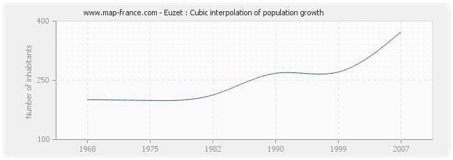 Euzet : Cubic interpolation of population growth